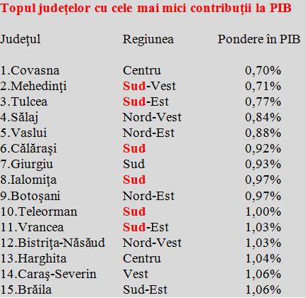 dezvoltare 1 - ION ȘTEFAN: ''Județele României au nevoie de echilibrare economică. Avem, în aceeași regiune de dezvoltare, polul sărăciei și campionul la performanță''