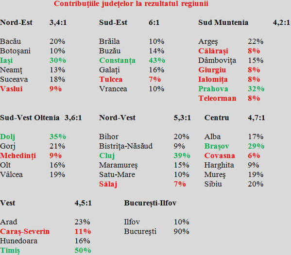dezvoltare2 - ION ȘTEFAN: ''Județele României au nevoie de echilibrare economică. Avem, în aceeași regiune de dezvoltare, polul sărăciei și campionul la performanță''