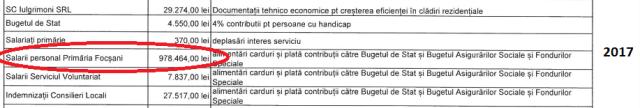 """primarie 2 - Ion Ștefan: Primarul """"smiorcăilă"""": zero proiecte, dar fond de salarii crescut de două ori și jumătate în trei ani"""
