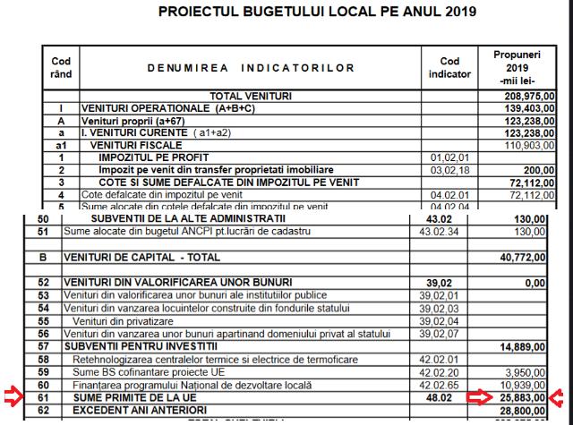 buget 2019 - Ion Ștefan: Sub administrația PSD, Focșaniul suferă la capitolul accesare fonduri europene(FOTO)