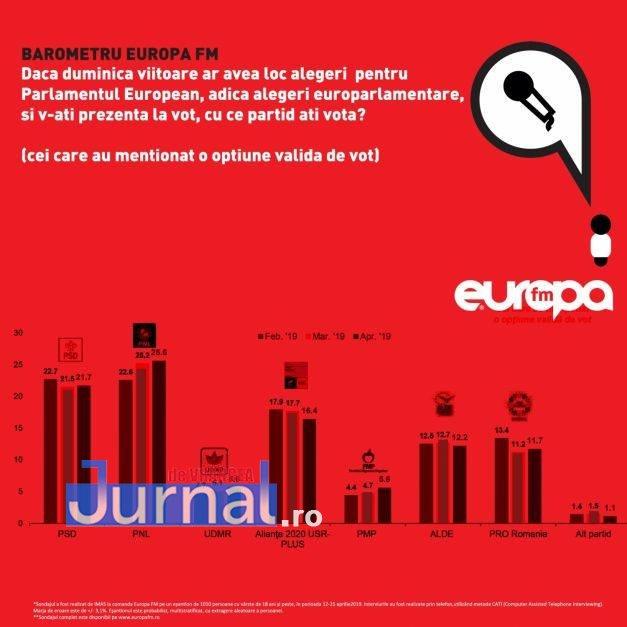 sondaj-alegeri-europa-fm