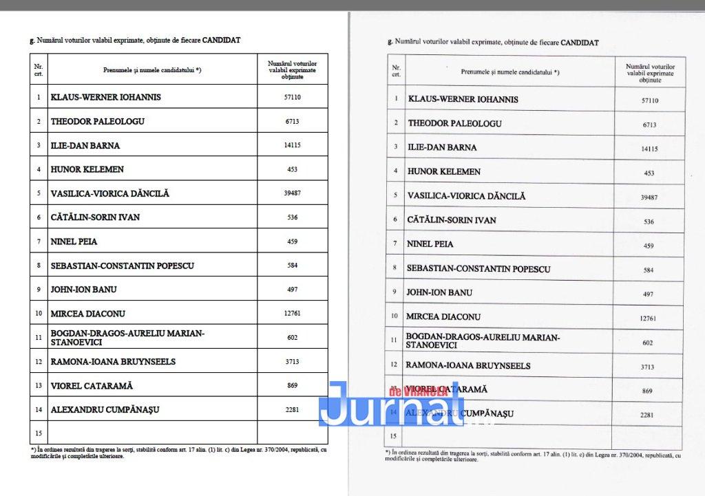 proces verbal vot vrancea - OFICIAL: Iohannis a câștigat în Vrancea! Scorul obținut, peste media națională