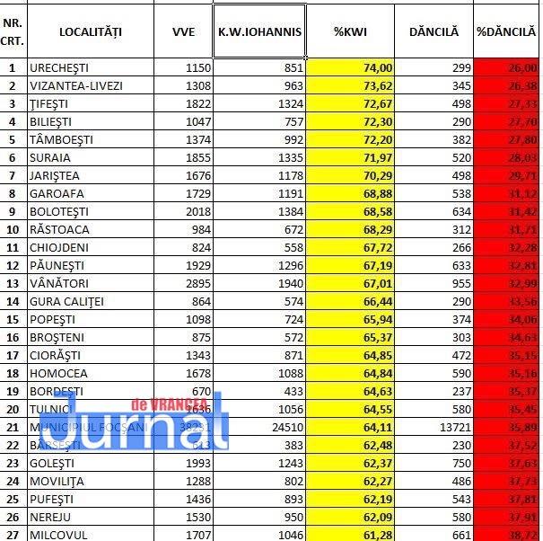 rezultate alegeri prezidentiale vrancea1 - 53 de localități din Vrancea câștigate de PNL. Cele mai bune scoruri, de peste 70%