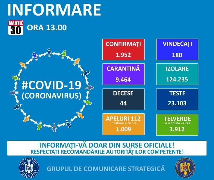luni 30 martie 2020 - CORONAVIRUS ROMÂNIA: 44 de decese, 1.952 de persoane infectate, 126.371 în izolare la domiciliu | 209 de persoane VINDECATE