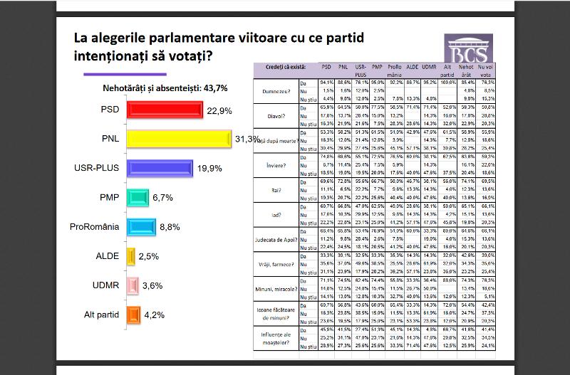 intrebare parlamentare - Potrivit unui sondaj de opinie, ProRomânia ar putea câștiga alegerile parlamentare la nivelul Regiunii Sud-Est, din care face parte și Vrancea! PNL va obține o victorie detașată la alegerile locale!