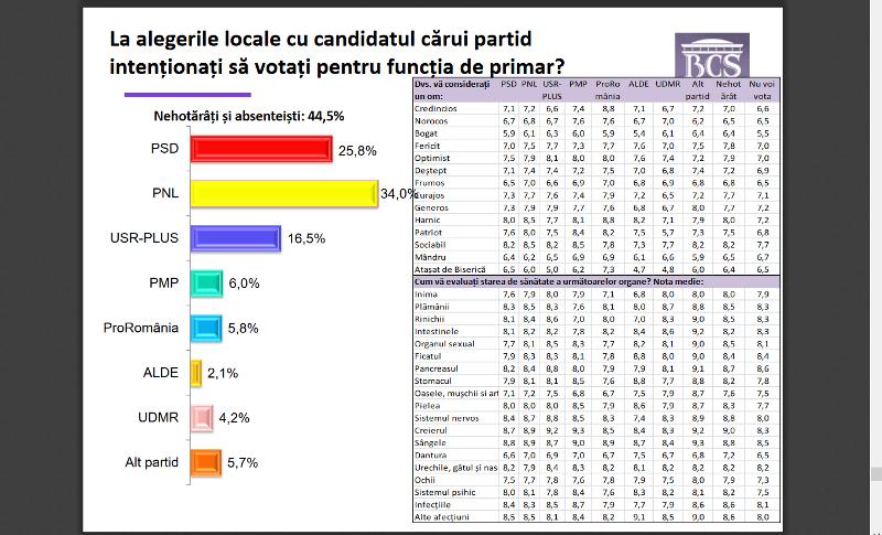 intrebare primarie - Potrivit unui sondaj de opinie, ProRomânia ar putea câștiga alegerile parlamentare la nivelul Regiunii Sud-Est, din care face parte și Vrancea! PNL va obține o victorie detașată la alegerile locale!