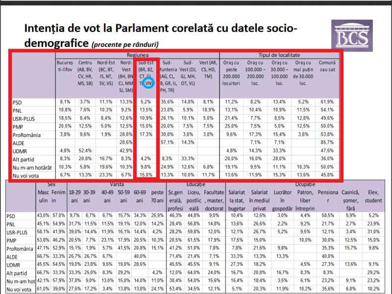 sondaj parlamentare - Potrivit unui sondaj de opinie, ProRomânia ar putea câștiga alegerile parlamentare la nivelul Regiunii Sud-Est, din care face parte și Vrancea! PNL va obține o victorie detașată la alegerile locale!