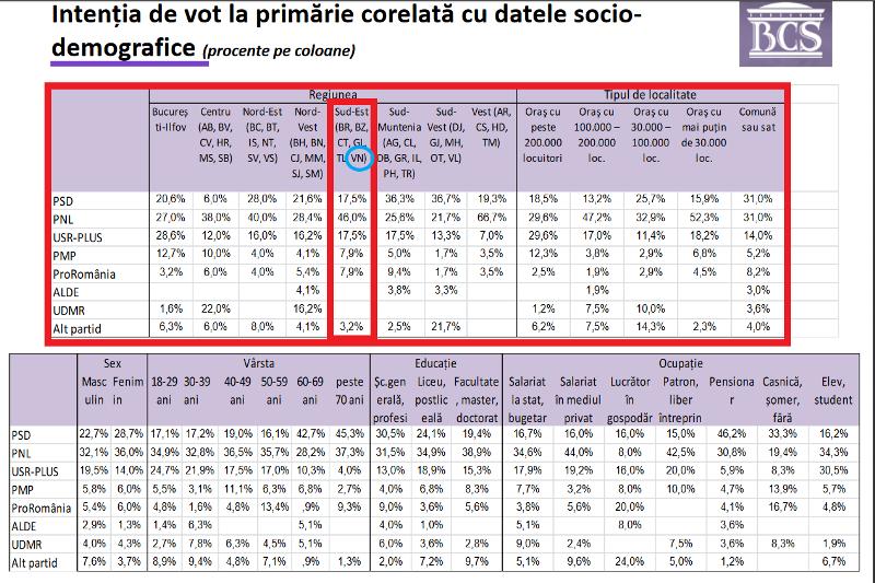 sondaj primarie - Potrivit unui sondaj de opinie, ProRomânia ar putea câștiga alegerile parlamentare la nivelul Regiunii Sud-Est, din care face parte și Vrancea! PNL va obține o victorie detașată la alegerile locale!