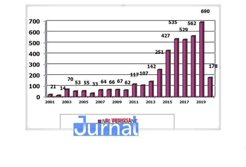 grafic serviciul de probatiune - Serviciul de probațiune din Vrancea a împlinit 20 de ani | Peste 4.000 de persoane supravegheate de consilierii de probațiune