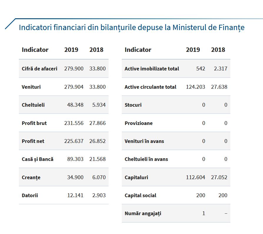 indicatori financiari pag2 - Pentru aproape 7.000 de euro, Primăria Panciu și-a angajat consultanță de specialitate pe achiziții publice
