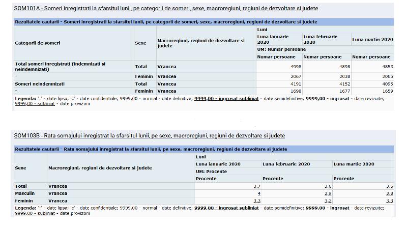 someri1 - Mărășeștiul este orașul cu cei mai mulți șomeri
