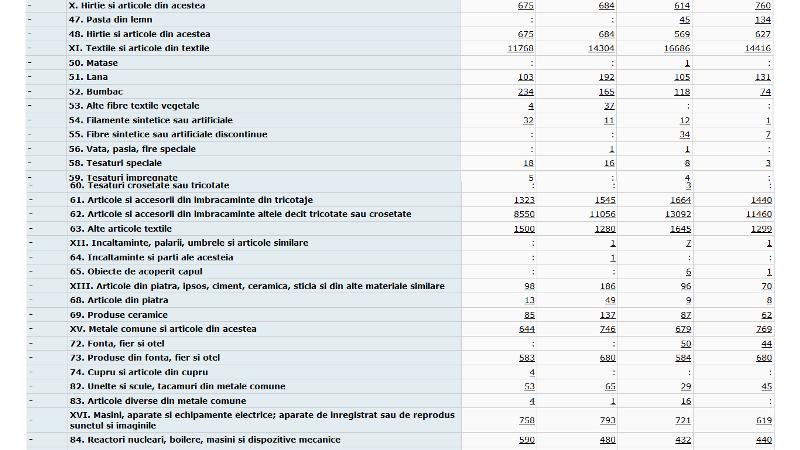 exp2 - Ce au exportat vrâncenii în primele luni ale anului și ce sume s-au învârtit