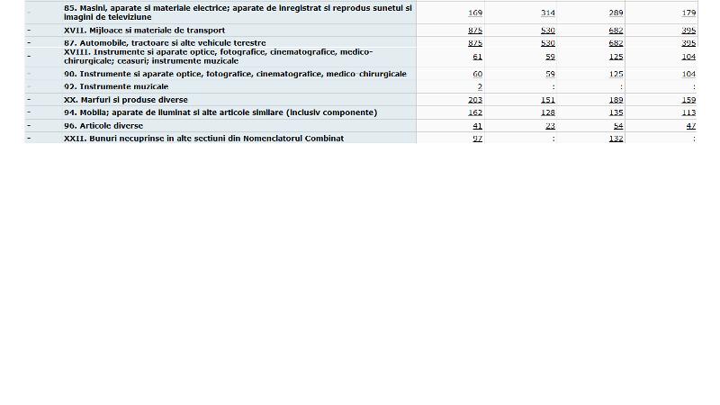 exp3 - Ce au exportat vrâncenii în primele luni ale anului și ce sume s-au învârtit