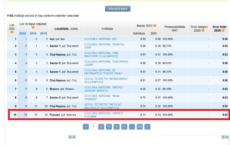 """cnu in top - Colegiul Național """"Unirea"""" din Focșani a intrat în topul celor mai bune 10 licee din țară în urma examenelor de Evaluare Națională și Bacalaureat!"""