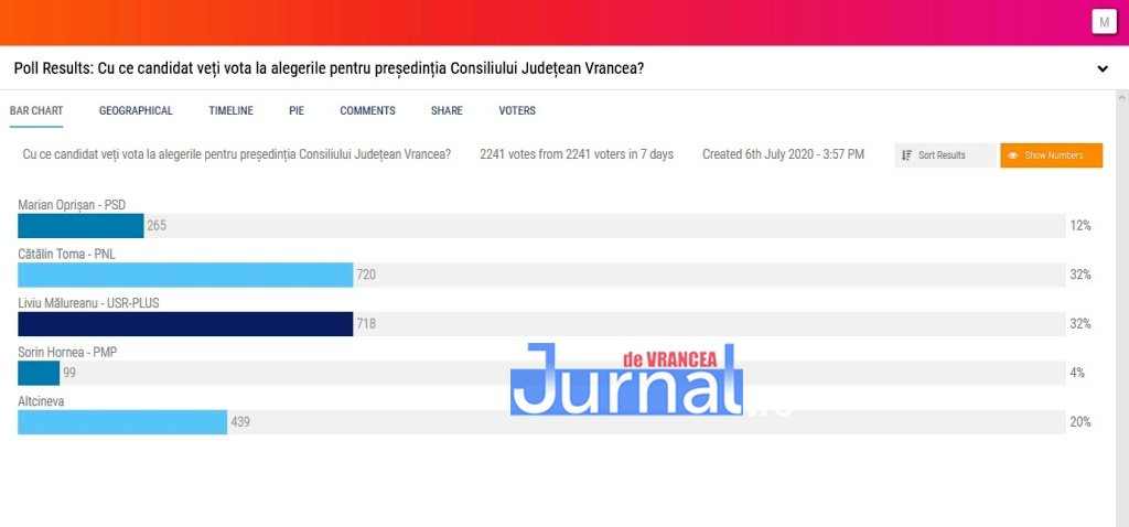 rezultat sondaj jdv 1 - REZULTATELE sondajului Jurnal de Vrancea | Timp de 7 zile cititorii și-au putut vota favoritul la funcția de președinte al CJ Vrancea