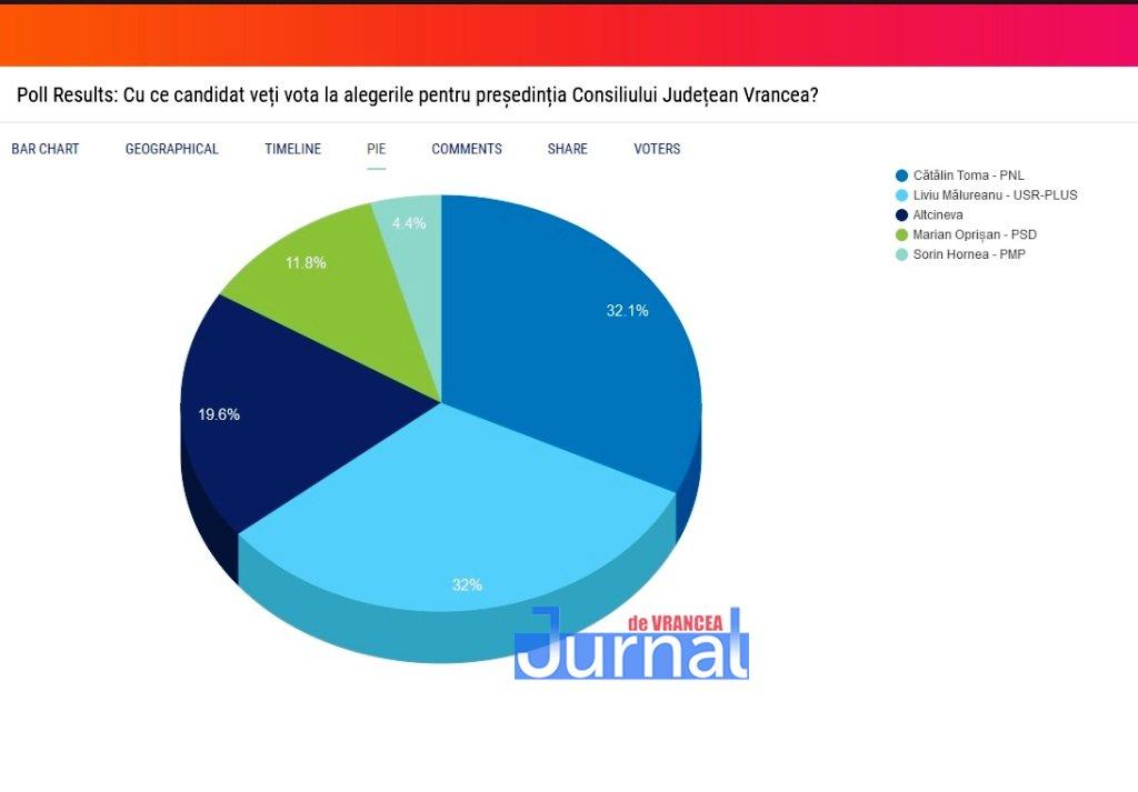 rezultat sondaj jdv 2 - REZULTATELE sondajului Jurnal de Vrancea | Timp de 7 zile cititorii și-au putut vota favoritul la funcția de președinte al CJ Vrancea