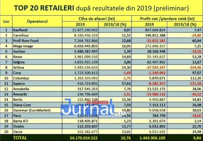 top retailer supermarket 1 - Rețeaua Paco Supermarket, în topul celor mai performanți retaileri autohtoni