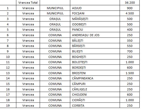 alocari vrancea 1 - Primăriile din Vrancea au primit bani de la Guvern pentru cheltuieli urgente și investiții